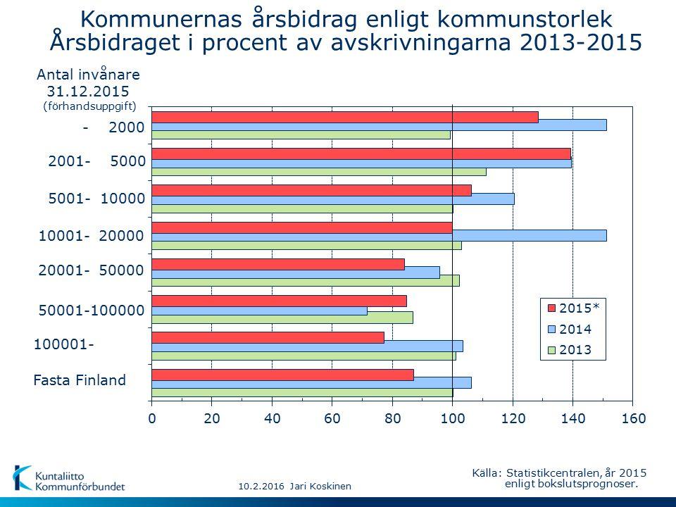 - 2000 Fasta Finland 50001-100000 10001- 20000 2001- 5000 20001- 50000 100001- 5001- 10000 10.2.2016 Jari Koskinen Antal invånare 31.12.2015 (förhandsuppgift) Kommunernas årsbidrag enligt kommunstorlek Årsbidraget i procent av avskrivningarna 2013-2015 Källa: Statistikcentralen, år 2015 enligt bokslutsprognoser.