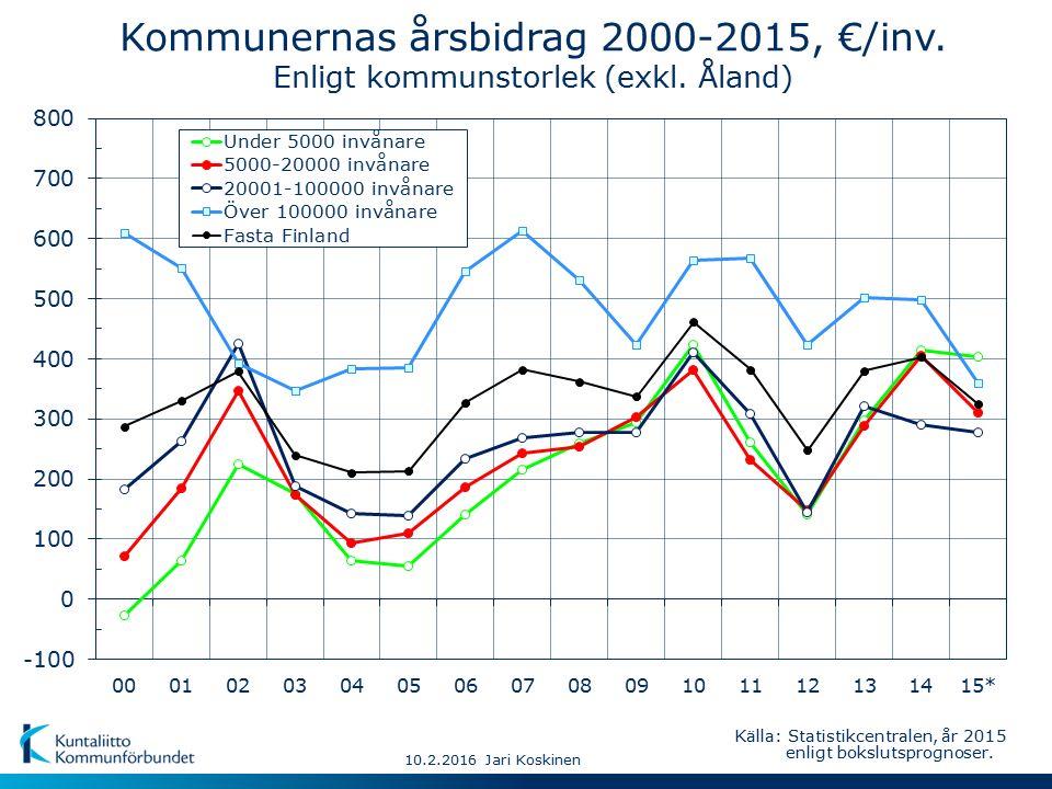 10.2.2016 Jari Koskinen Kommunernas årsbidrag 2000-2015, €/inv.