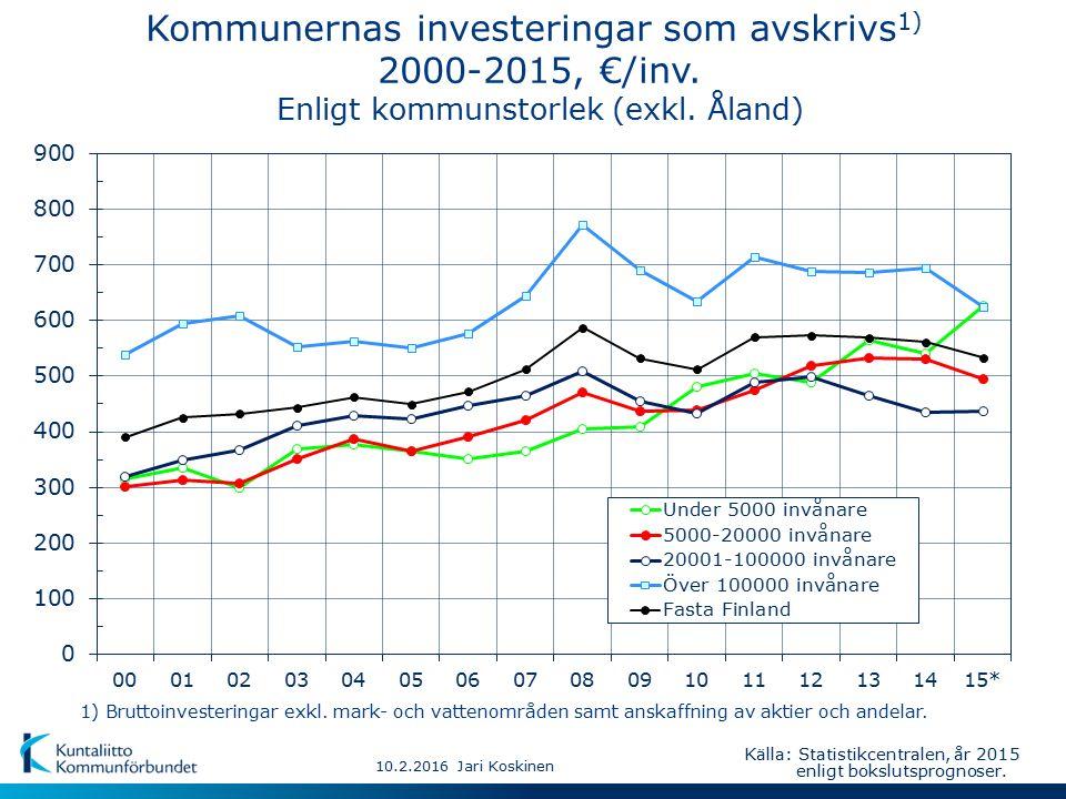 10.2.2016 Jari Koskinen Kommunernas investeringar som avskrivs 1) 2000-2015, €/inv.