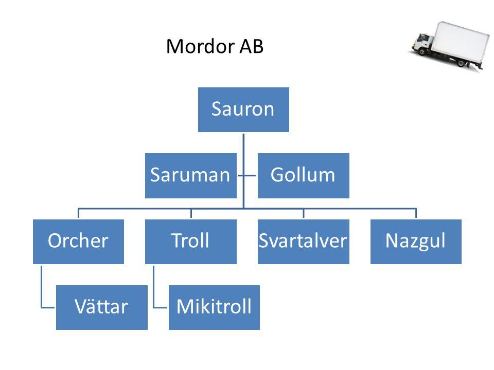 Mordor AB Sauron Orcher Vättar Troll Mikitroll SvartalverNazgul SarumanGollum