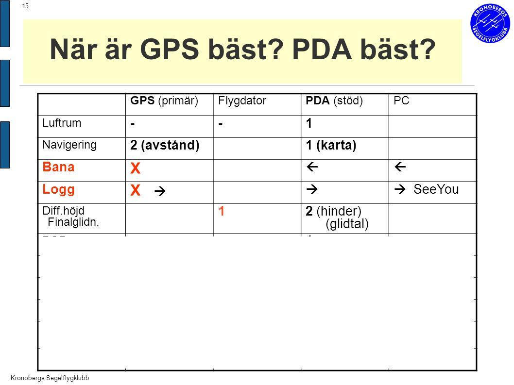 Kronobergs Segelflygklubb 15 När är GPS bäst.PDA bäst.