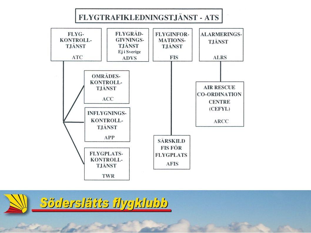 Flygtrafikledningstjänst Krav för att få flyga i kontrollerad luft: Färdplan Dubbelriktad radioförbindelse Klarering Positionsrapportering Transponder