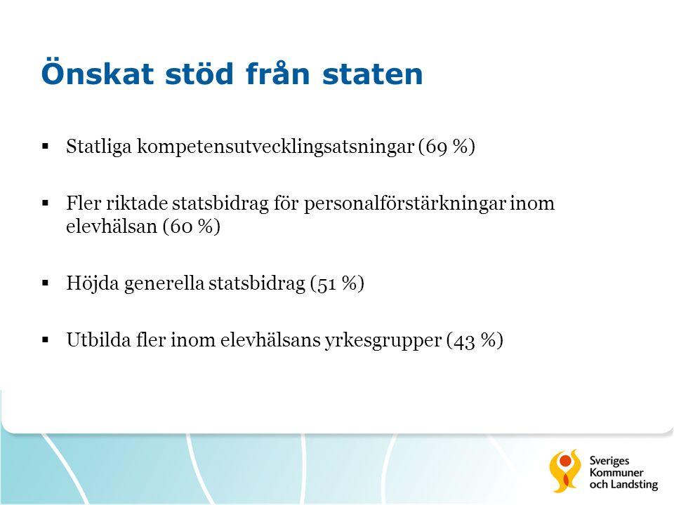 Önskat stöd från staten  Statliga kompetensutvecklingsatsningar (69 %)  Fler riktade statsbidrag för personalförstärkningar inom elevhälsan (60 %) 