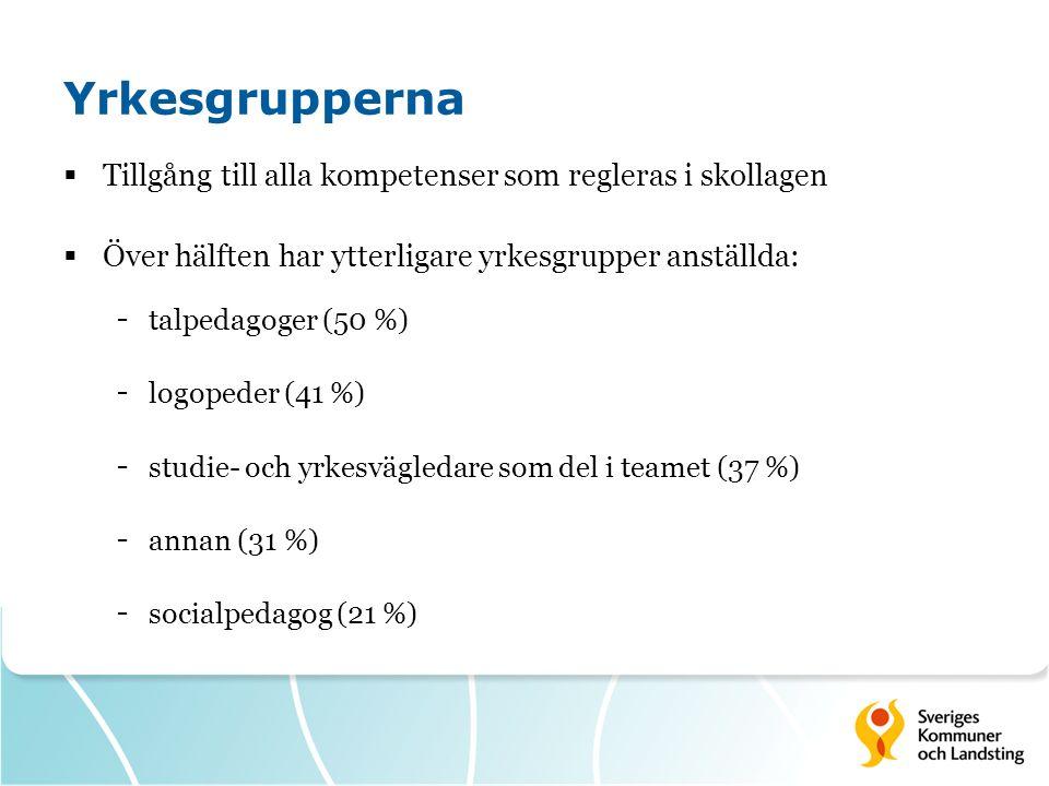 Yrkesgrupperna  Tillgång till alla kompetenser som regleras i skollagen  Över hälften har ytterligare yrkesgrupper anställda: - talpedagoger (50 %) - logopeder (41 %) - studie- och yrkesvägledare som del i teamet (37 %) - annan (31 %) - socialpedagog (21 %)
