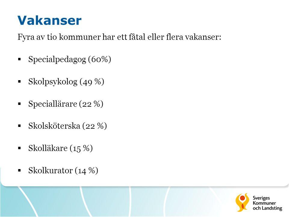 Vakanser Fyra av tio kommuner har ett fåtal eller flera vakanser:  Specialpedagog (60%)  Skolpsykolog (49 %)  Speciallärare (22 %)  Skolsköterska