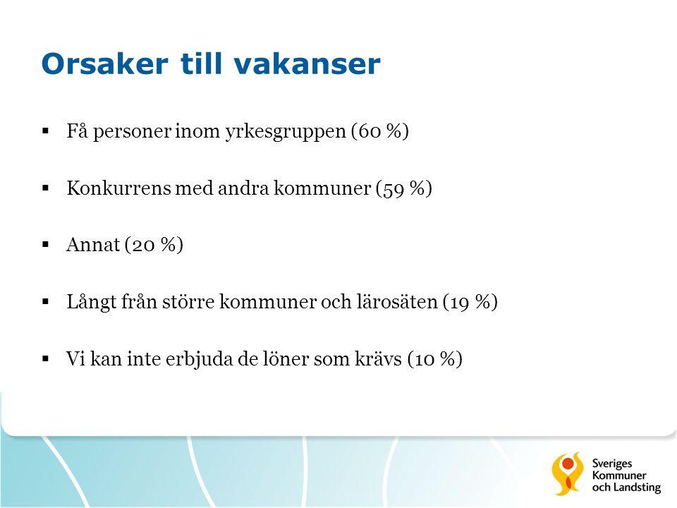 Orsaker till vakanser  Få personer inom yrkesgruppen (60 %)  Konkurrens med andra kommuner (59 %)  Annat (20 %)  Långt från större kommuner och lärosäten (19 %)  Vi kan inte erbjuda de löner som krävs (10 %)