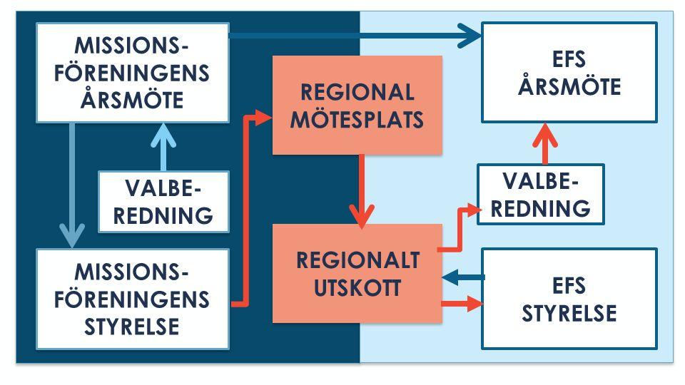 MISSIONS- FÖRENINGENS ÅRSMÖTE MISSIONS- FÖRENINGENS ÅRSMÖTE VALBE- REDNING VALBE- REDNING EFS ÅRSMÖTE REGIONAL MÖTESPLATS REGIONAL MÖTESPLATS REGIONALT UTSKOTT REGIONALT UTSKOTT VALBE- REDNING MISSIONS- FÖRENINGENS STYRELSE MISSIONS- FÖRENINGENS STYRELSE EFS STYRELSE