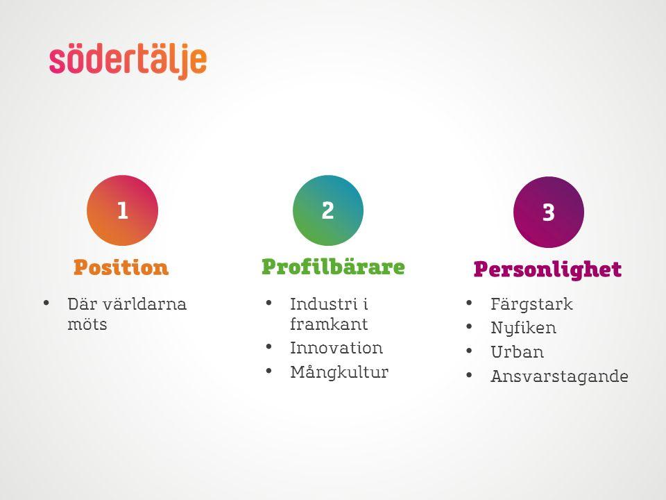 Position Profilbärare Personlighet 3 21 Där världarna möts Industri i framkant Innovation Mångkultur Färgstark Nyfiken Urban Ansvarstagande