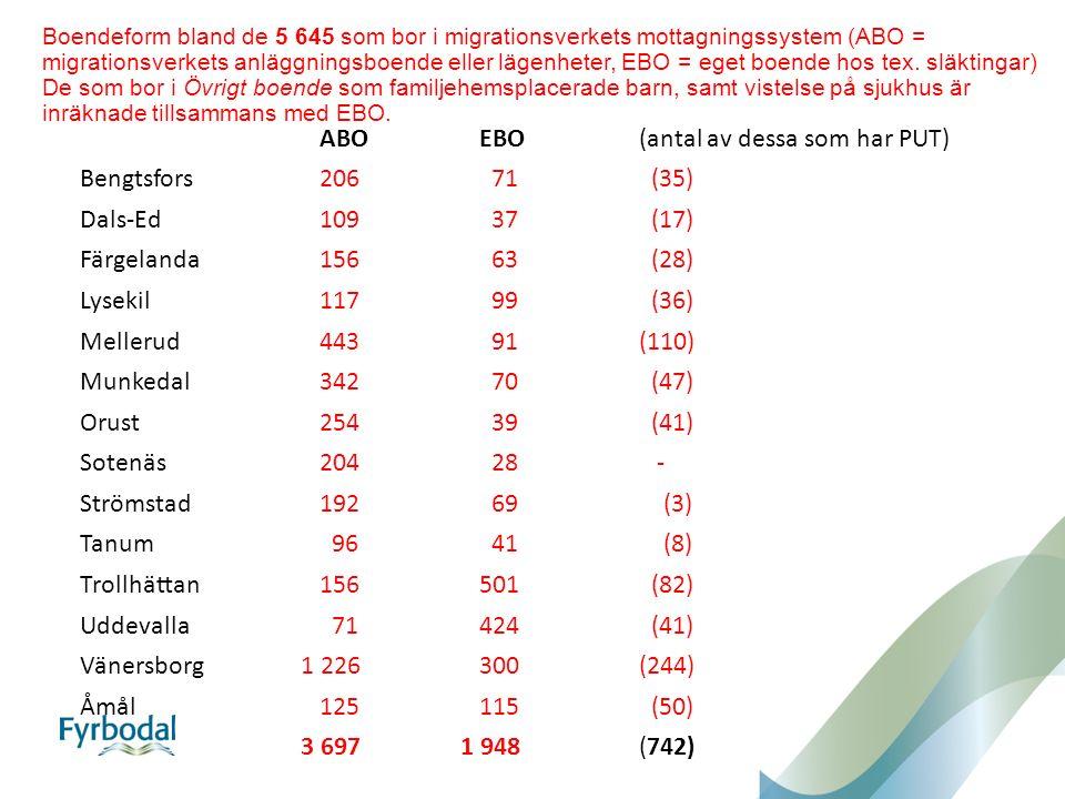 Boendeform bland de 5 645 som bor i migrationsverkets mottagningssystem (ABO = migrationsverkets anläggningsboende eller lägenheter, EBO = eget boende hos tex.