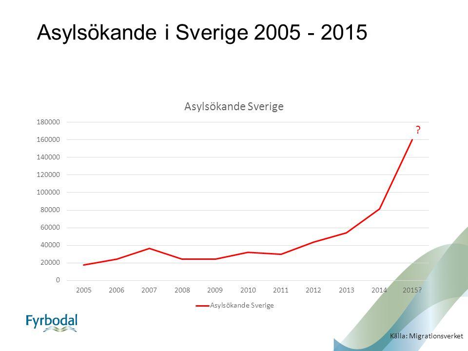 Asylsökande i Sverige 2005 - 2015 Källa: Migrationsverket