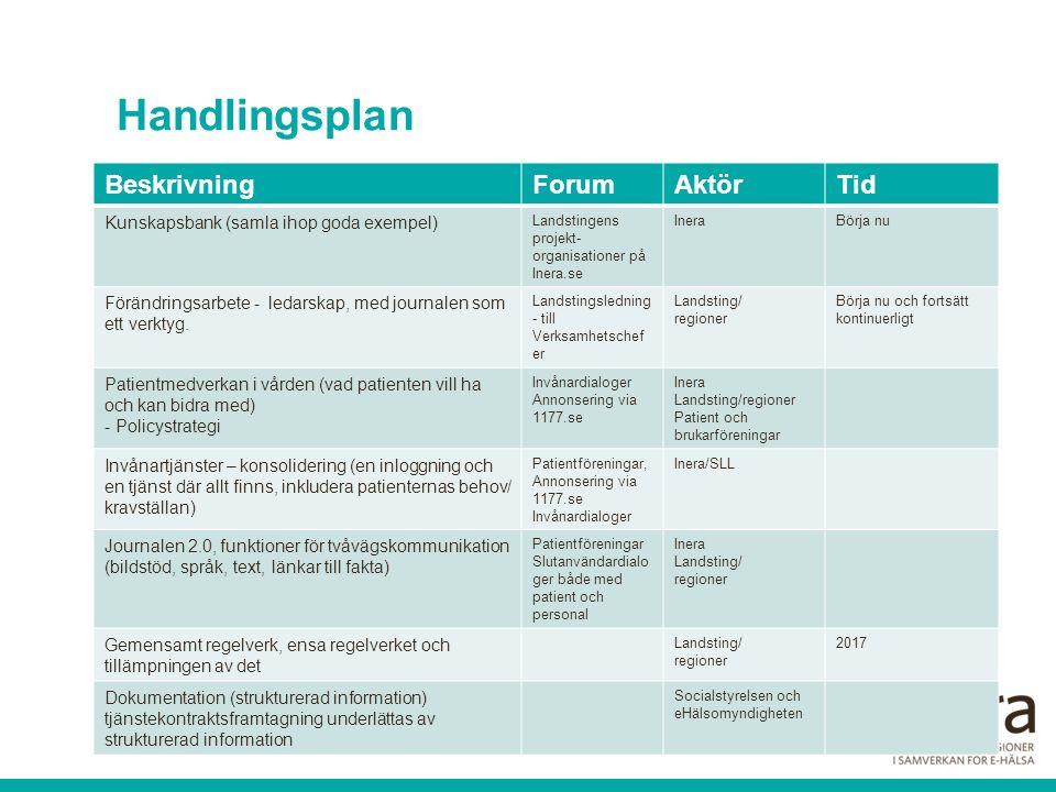 Handlingsplan BeskrivningForumAktörTid Kunskapsbank (samla ihop goda exempel) Landstingens projekt- organisationer på Inera.se IneraBörja nu Förändrin