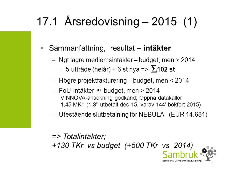kommunal verksamhetsutveckling Sammanfattning, resultat – intäkter –Ngt lägre medlemsintäkter – budget, men > 2014 – 5 utträde (helår) + 6 st nya => 102 st –Högre projektfakturering – budget, men < 2014 –FoU-intäkter ≈ budget, men > 2014 VINNOVA-ansökning godkänd; Öppna datakällor 1,45 MKr (1,3'' utbetalt dec-15, varav 144' bokfört 2015) –Utestående slutbetalning för NEBULA (EUR 14.681) => Totalintäkter; +130 TKr vs budget (+500 TKr vs 2014) 17.1 Årsredovisning – 2015 (1) 3