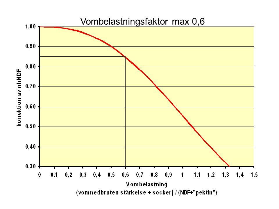 Vombelastningsfaktor max 0,6