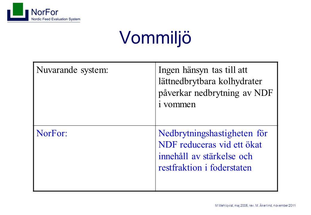 Korrektion av nedbrytningshastighet för NDF Corrected kdNDF = kdNDF ∙ corrNDF_fac