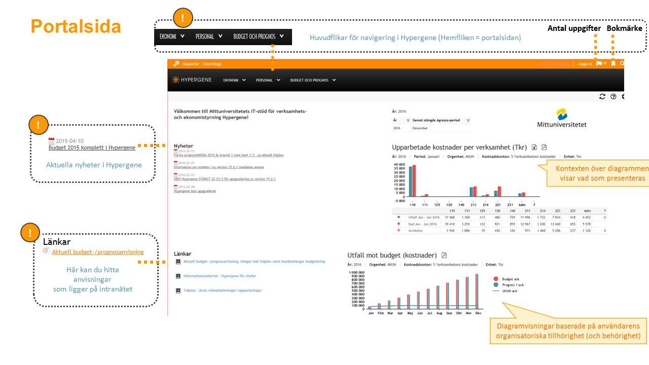 Portalsida . Huvudflikar för navigering i Hypergene (Hemfliken = portalsidan) .