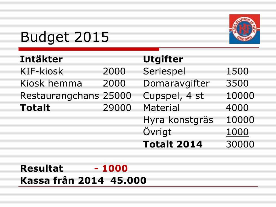 Stödbild till budget CupLag Kostnad per lagTotal Örebrocupen200 Forwardcupen211002200 Svennis Cup212002400 Nordahl Cup218003600 8200