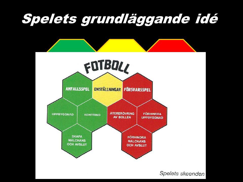 Spelets grundläggande idé ANFALLSSPEL FÖRSVARSSPEL OMSTÄLL- NINGAR