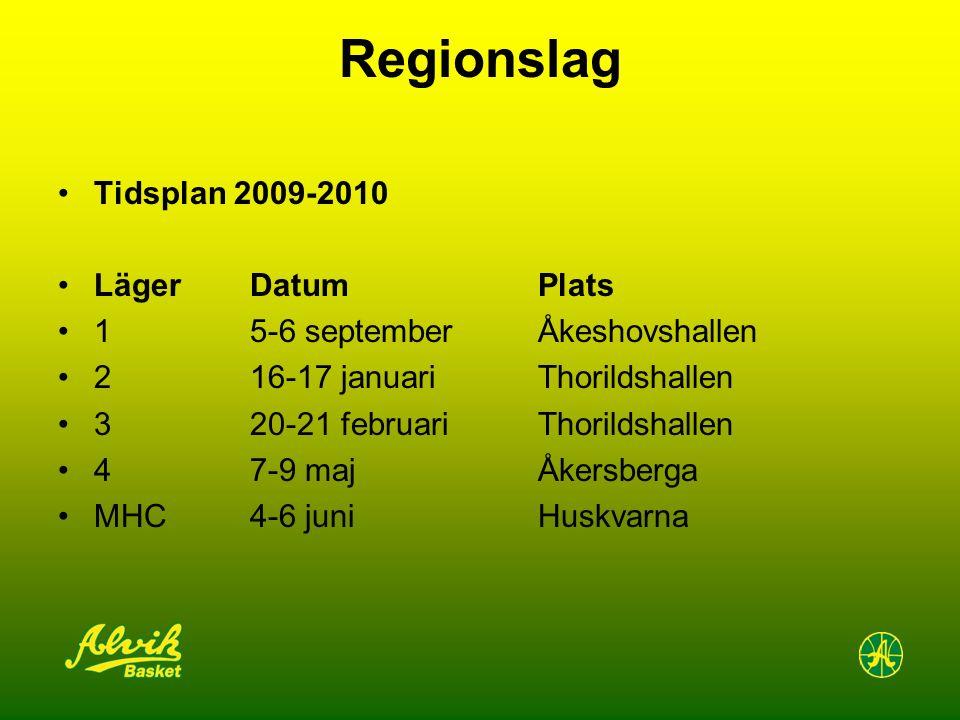 Regionslag Tidsplan 2009-2010 Läger Datum Plats 1 5-6 septemberÅkeshovshallen 2 16-17 januariThorildshallen 3 20-21 februariThorildshallen 4 7-9 majÅk