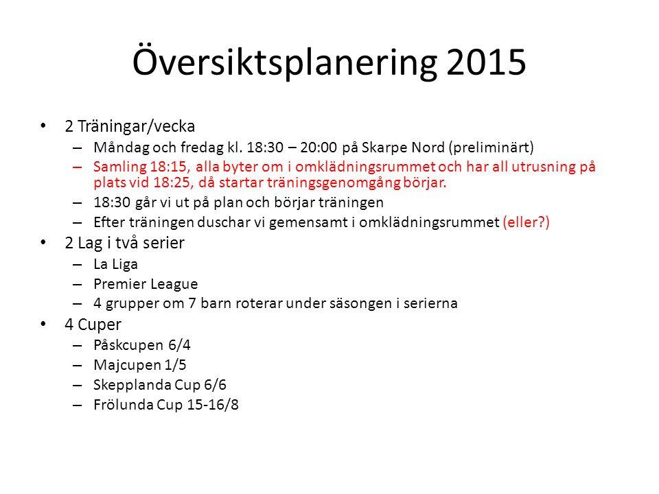 Översiktsplanering 2015 2 Träningar/vecka – Måndag och fredag kl.