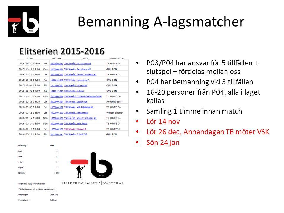 Bemanning A-lagsmatcher P03/P04 har ansvar för 5 tillfällen + slutspel – fördelas mellan oss P04 har bemanning vid 3 tillfällen 16-20 personer från P04, alla i laget kallas Samling 1 timme innan match Lör 14 nov Lör 26 dec, Annandagen TB möter VSK Sön 24 jan