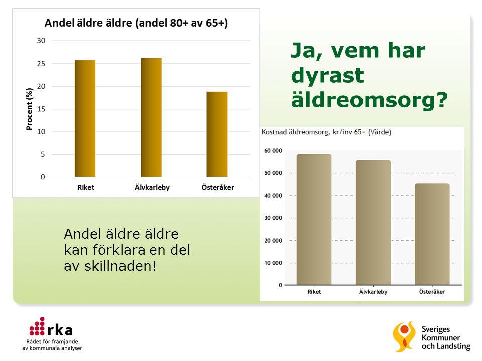 Ja, vem har dyrast äldreomsorg? Andel äldre äldre kan förklara en del av skillnaden!