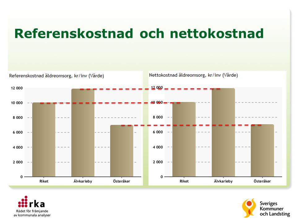 Nettokostnadsavvikelse = Skillnad nettokostnad – referenskostnad, i % Egentligen är äldreomsorgen ungefär lika dyr i Älvkarleby som i Österåker!