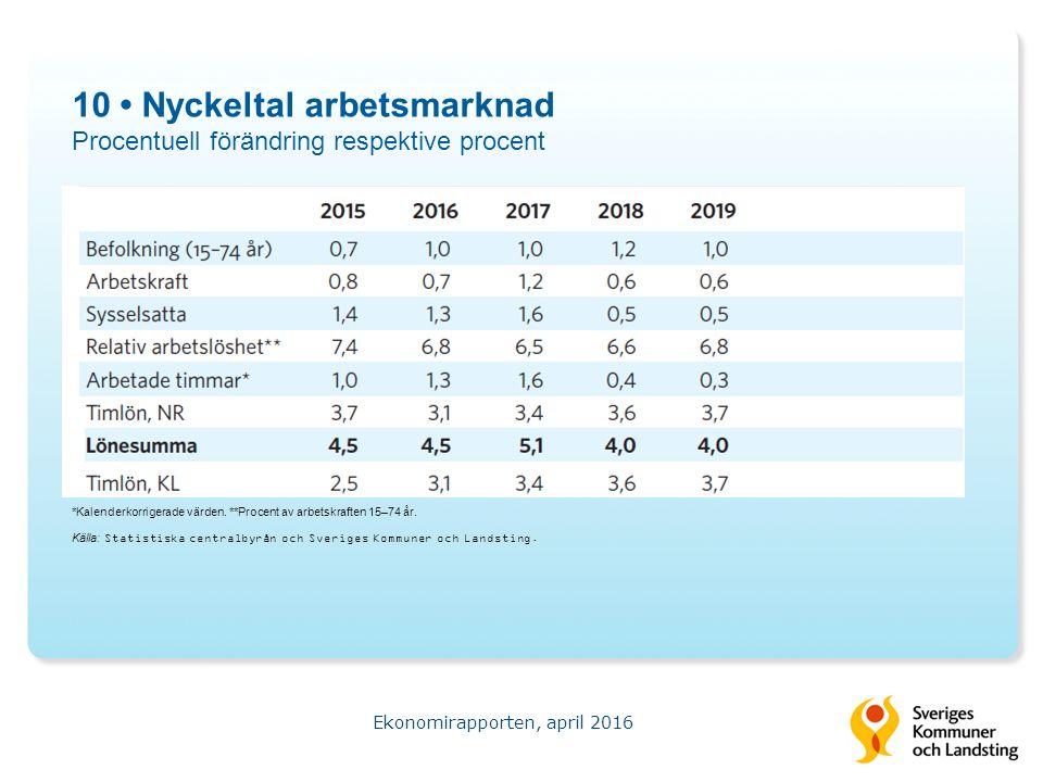 10 Nyckeltal arbetsmarknad Procentuell förändring respektive procent Ekonomirapporten, april 2016 Källa: Statistiska centralbyrån och Sveriges Kommuner och Landsting.