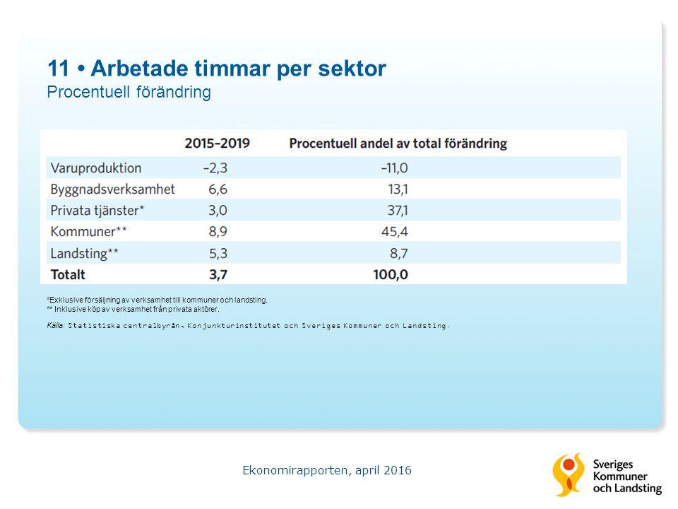 11 Arbetade timmar per sektor Procentuell förändring Ekonomirapporten, april 2016 Källa: Statistiska centralbyrån, Konjunkturinstitutet och Sveriges Kommuner och Landsting.