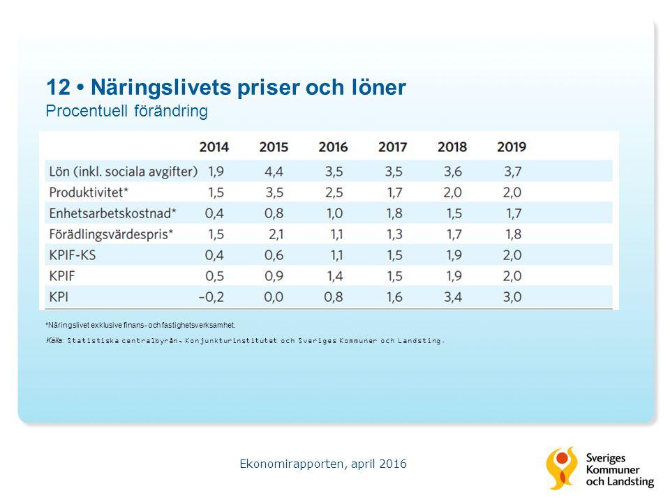 12 Näringslivets priser och löner Procentuell förändring Ekonomirapporten, april 2016 Källa: Statistiska centralbyrån, Konjunkturinstitutet och Sveriges Kommuner och Landsting.