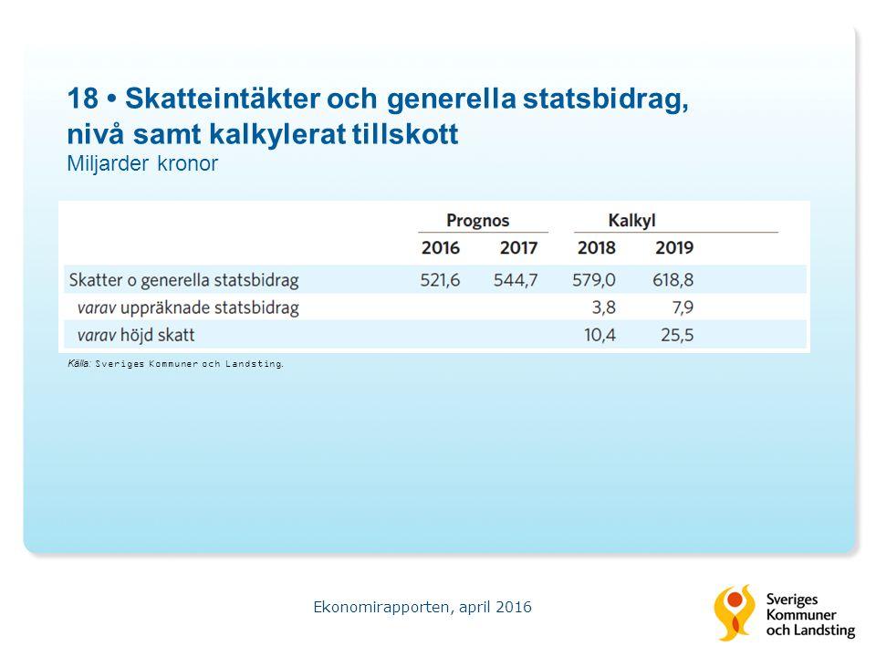 18 Skatteintäkter och generella statsbidrag, nivå samt kalkylerat tillskott Miljarder kronor Ekonomirapporten, april 2016 Källa: Sveriges Kommuner och Landsting.