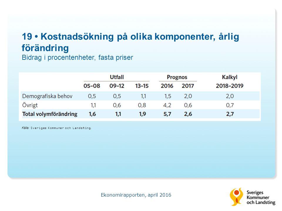 19 Kostnadsökning på olika komponenter, årlig förändring Bidrag i procentenheter, fasta priser Ekonomirapporten, april 2016 Källa: Sveriges Kommuner och Landsting.