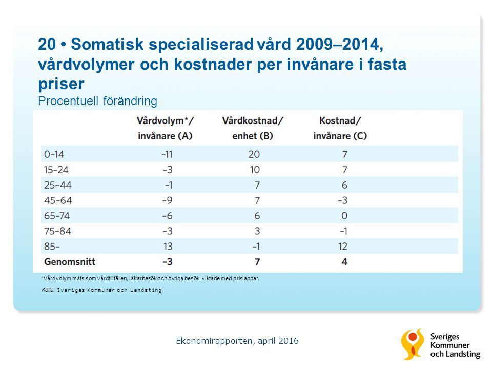 20 Somatisk specialiserad vård 2009–2014, vårdvolymer och kostnader per invånare i fasta priser Procentuell förändring Ekonomirapporten, april 2016 Källa: Sveriges Kommuner och Landsting.
