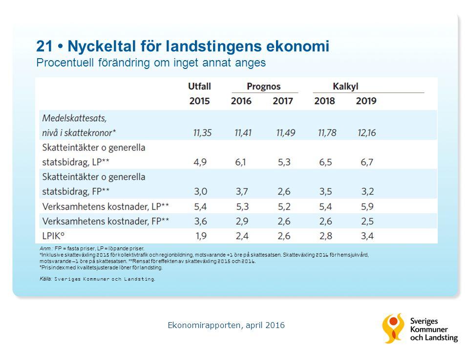 21 Nyckeltal för landstingens ekonomi Procentuell förändring om inget annat anges Ekonomirapporten, april 2016 Källa: Sveriges Kommuner och Landsting.