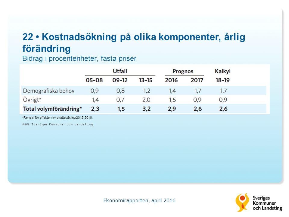22 Kostnadsökning på olika komponenter, årlig förändring Bidrag i procentenheter, fasta priser Ekonomirapporten, april 2016 Källa: Sveriges Kommuner och Landsting.