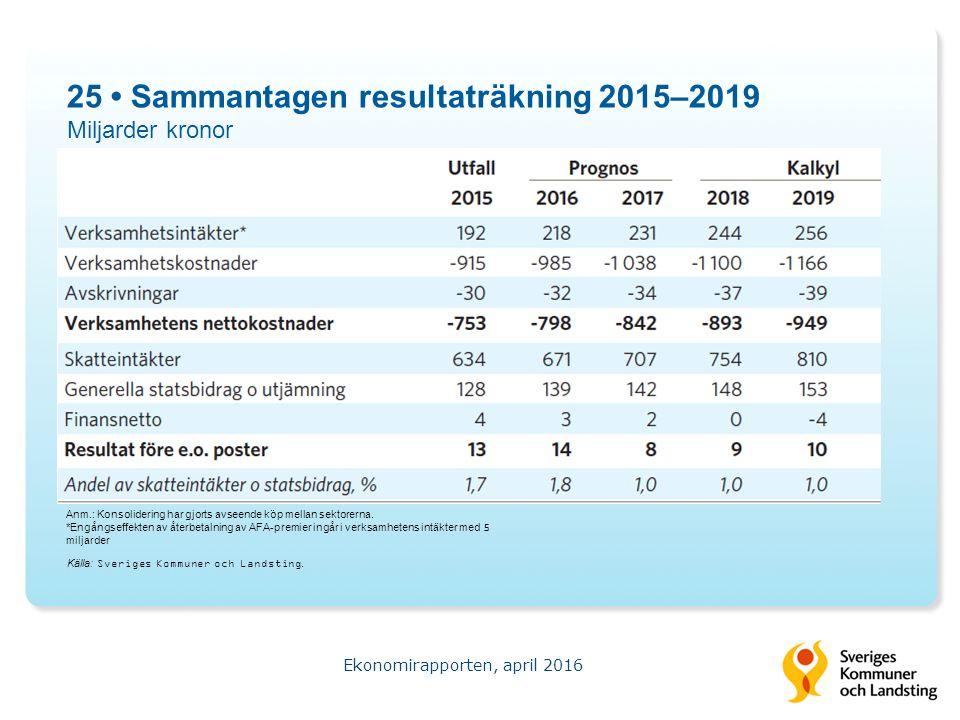 25 Sammantagen resultaträkning 2015–2019 Miljarder kronor Ekonomirapporten, april 2016 Källa: Sveriges Kommuner och Landsting.