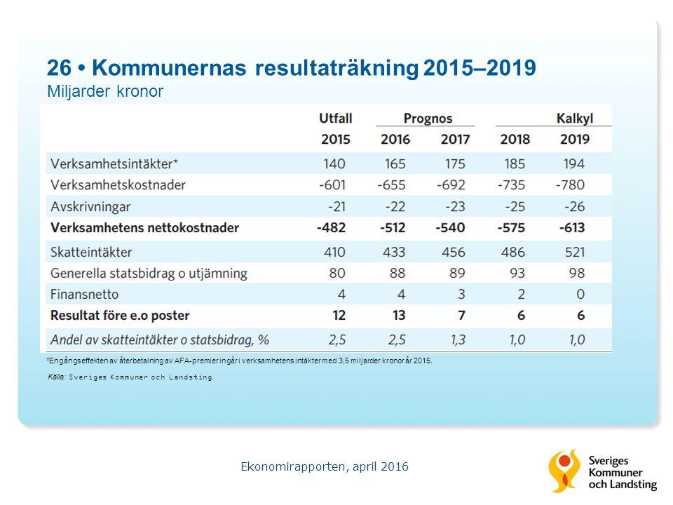 26 Kommunernas resultaträkning 2015–2019 Miljarder kronor Ekonomirapporten, april 2016 Källa: Sveriges Kommuner och Landsting.