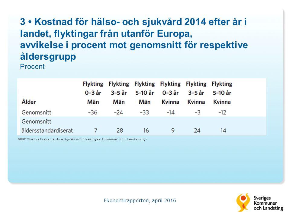 3 Kostnad för hälso- och sjukvård 2014 efter år i landet, flyktingar från utanför Europa, avvikelse i procent mot genomsnitt för respektive åldersgrupp Procent Ekonomirapporten, april 2016 Källa: Statistiska centralbyrån och Sveriges Kommuner och Landsting.