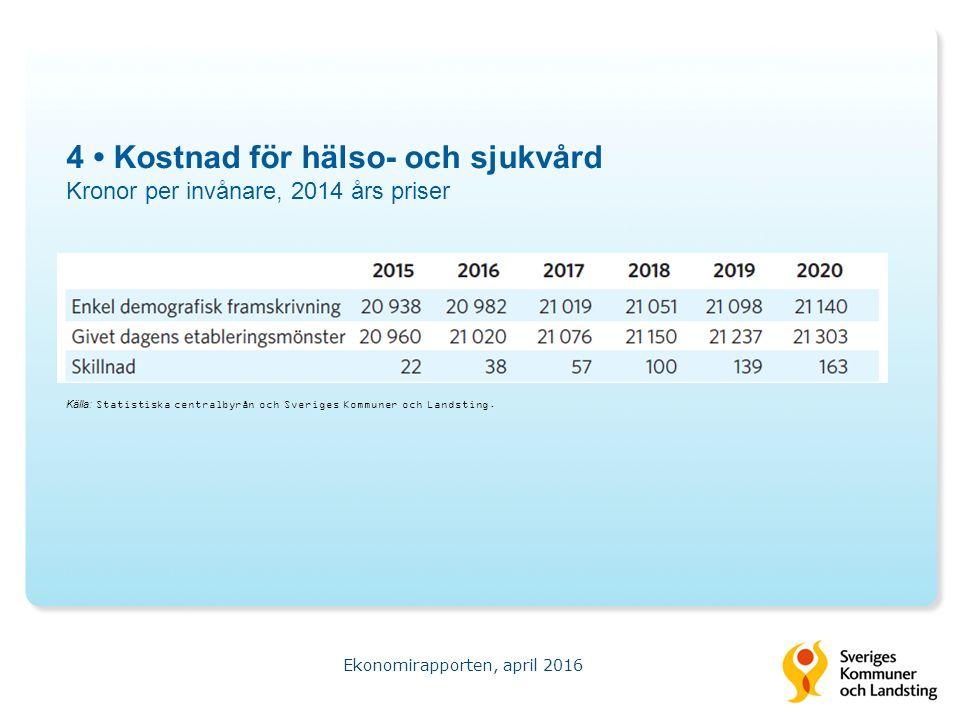 4 Kostnad för hälso- och sjukvård Kronor per invånare, 2014 års priser Ekonomirapporten, april 2016 Källa: Statistiska centralbyrån och Sveriges Kommuner och Landsting.
