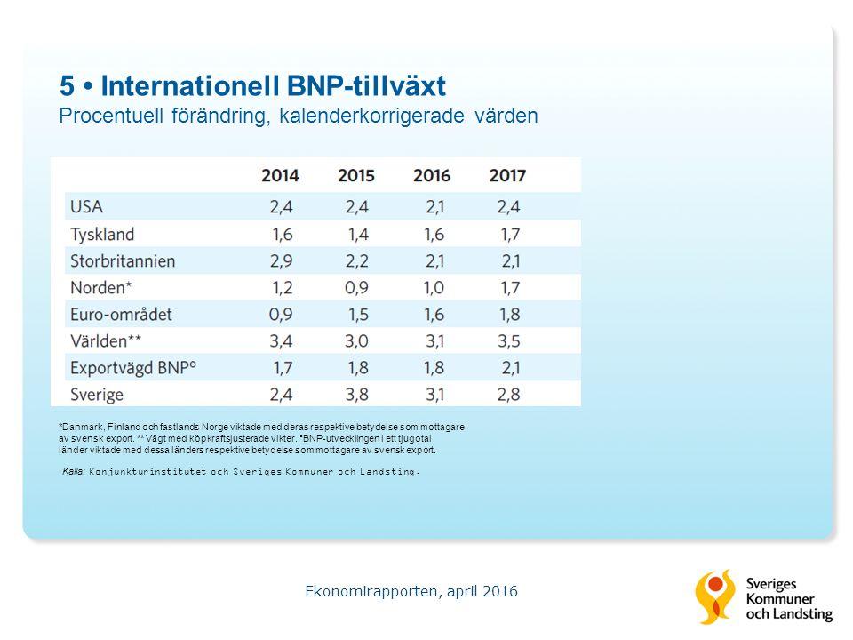 16 Beräknade demografiska behov med två befolkningsprognoser Årlig procentuell utveckling samt förändringen under perioden Ekonomirapporten, april 2016 Källa: Statistiska centralbyrån och Sveriges Kommuner och Landsting.