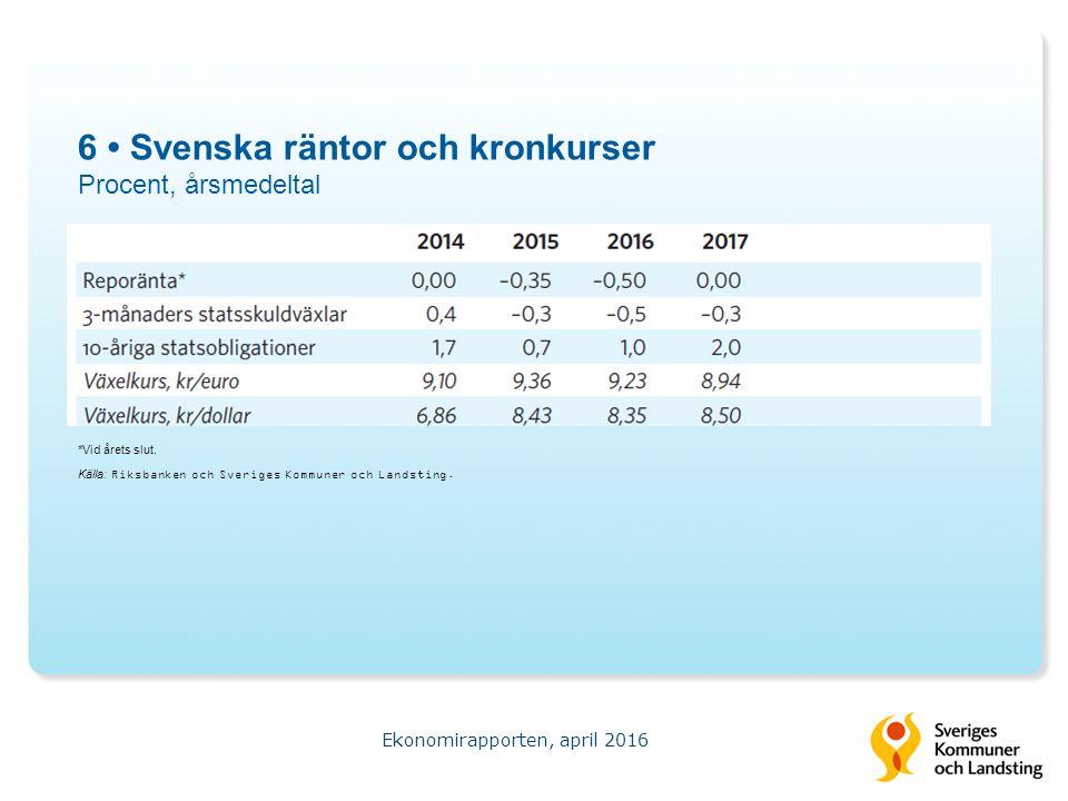 7 Fasta bruttoinvesteringar Procentuell förändring i fasta priser Ekonomirapporten, april 2016 Källa: Statistiska centralbyrån och Sveriges Kommuner och Landsting.