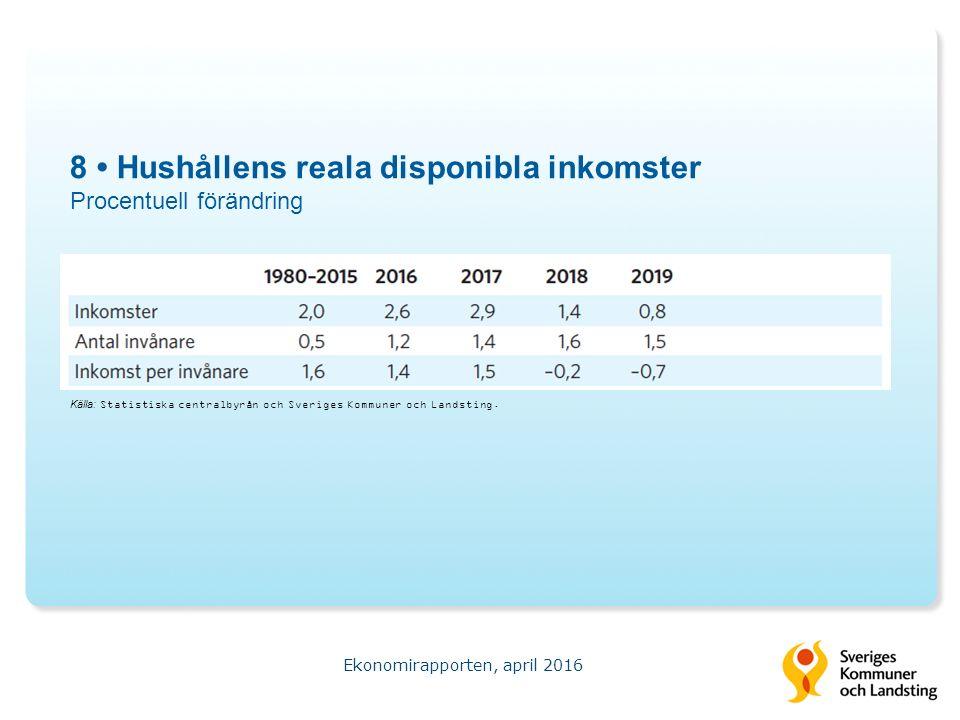 8 Hushållens reala disponibla inkomster Procentuell förändring Ekonomirapporten, april 2016 Källa: Statistiska centralbyrån och Sveriges Kommuner och Landsting.