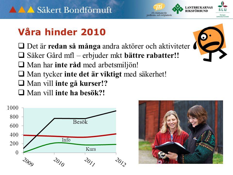 Våra hinder 2010  Det är redan så många andra aktörer och aktiviteter  Säker Gård mfl – erbjuder mkt bättre rabatter!!  Man har inte råd med arbets