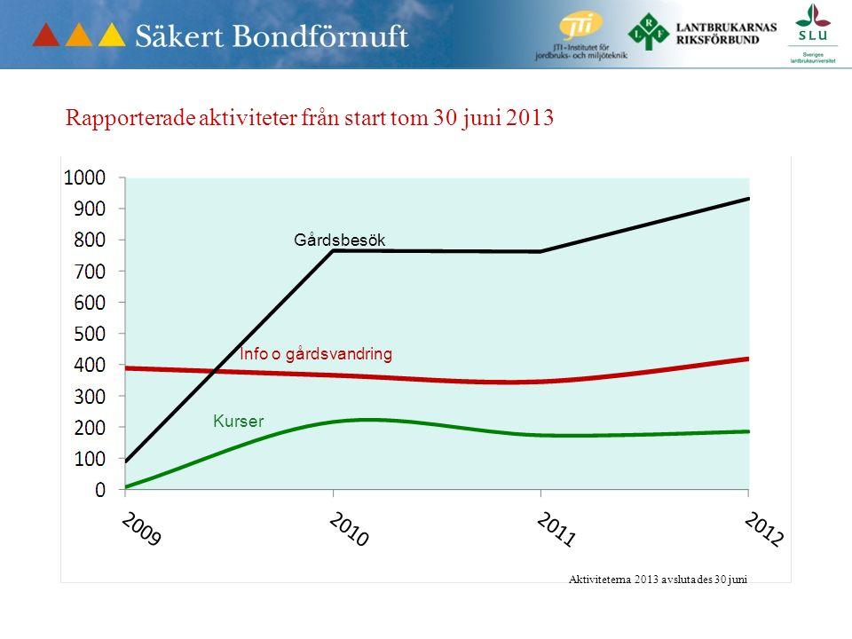 Gårdsbesök Info o gårdsvandring Kurser Rapporterade aktiviteter från start tom 30 juni 2013 Aktiviteterna 2013 avslutades 30 juni