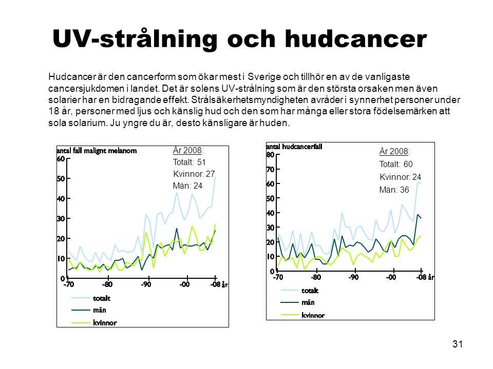 31 UV-strålning och hudcancer Hudcancer är den cancerform som ökar mest i Sverige och tillhör en av de vanligaste cancersjukdomen i landet.