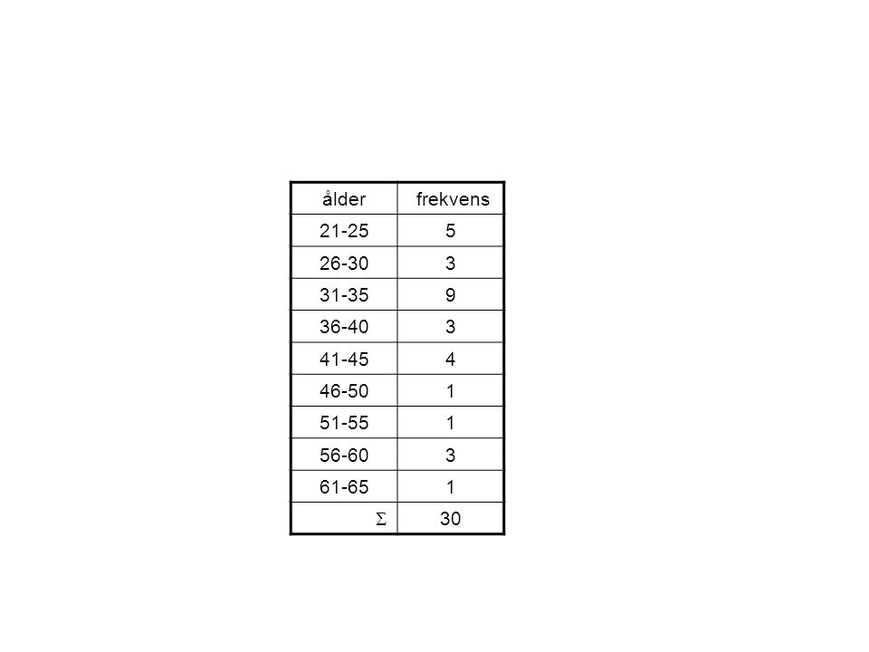 ålder frekvens 21-255 26-303 31-359 36-403 41-454 46-501 51-551 56-603 61-651  30