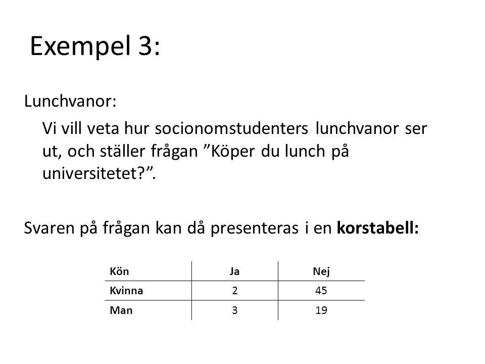 Lunchvanor: Vi vill veta hur socionomstudenters lunchvanor ser ut, och ställer frågan Köper du lunch på universitetet .