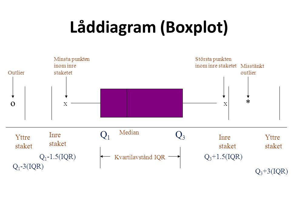 XX *o Median Q1Q1 Q3Q3 Inre staket Inre staket Yttre staket Kvartilavstånd IQR Minsta punkten inom inre staketet Största punkten inom inre staketet Misstänkt outlier Outlier Q 1 -3(IQR) Q 1 -1.5(IQR)Q 3 +1.5(IQR) Q 3 +3(IQR) Låddiagram (Boxplot)