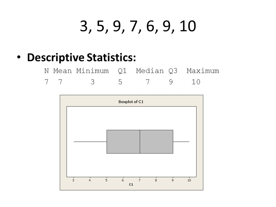 3, 5, 9, 7, 6, 9, 10 Descriptive Statistics: N Mean Minimum Q1 Median Q3 Maximum 7 7 3 5 7 9 10