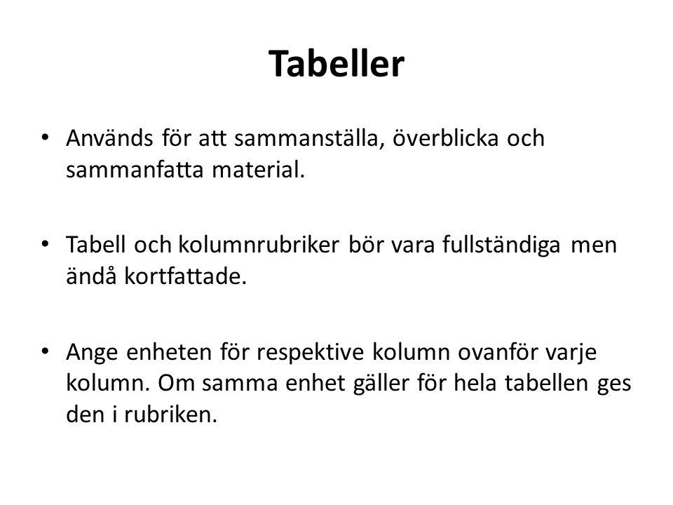 Tabeller Används för att sammanställa, överblicka och sammanfatta material.