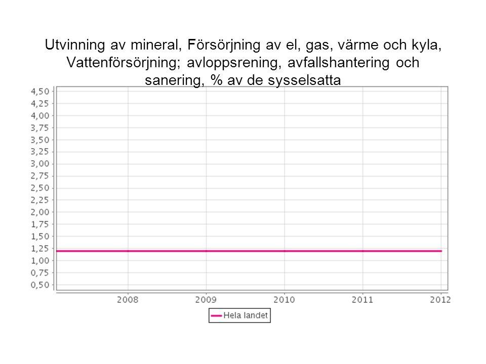 Utvinning av mineral, Försörjning av el, gas, värme och kyla, Vattenförsörjning; avloppsrening, avfallshantering och sanering, % av de sysselsatta
